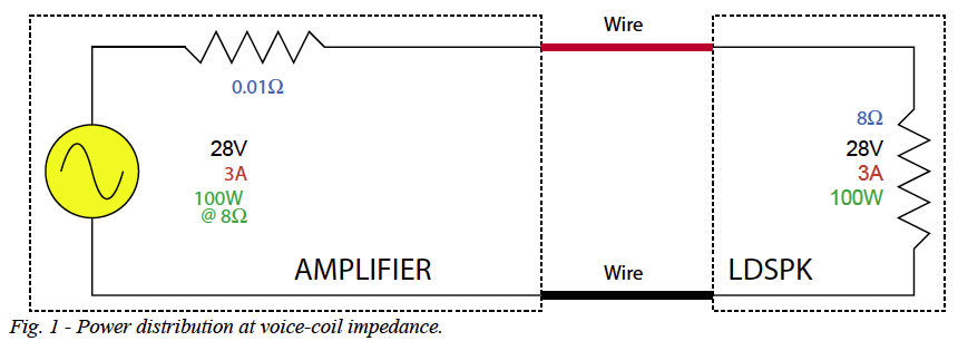 What is Resistance in a wire?