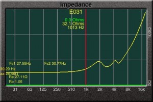 Graph showing rising impedance with frequency such as these Shure E4: