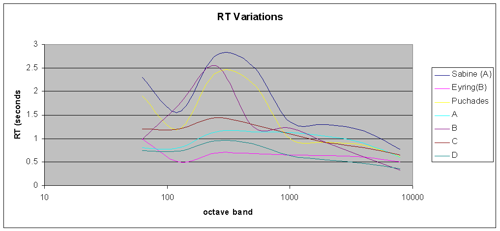 Graph showing variations in predicted RT among respected modeling programs.