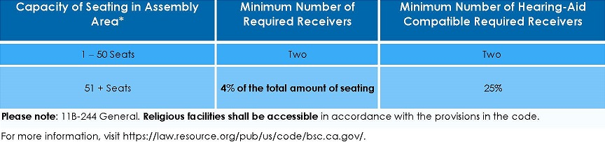 Worksheet for seating/receiver ratio